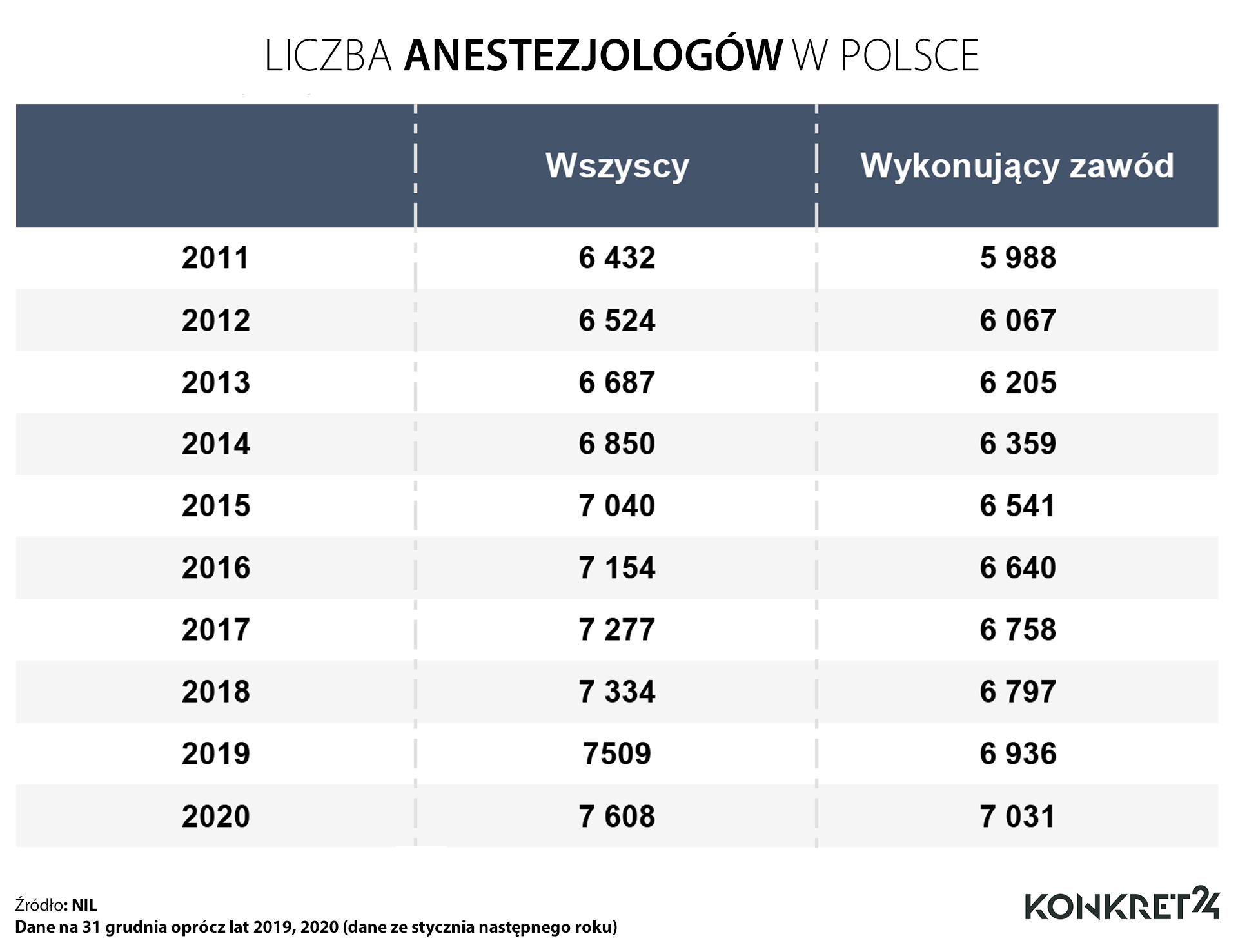 El número de anestesiólogos en Polonia.