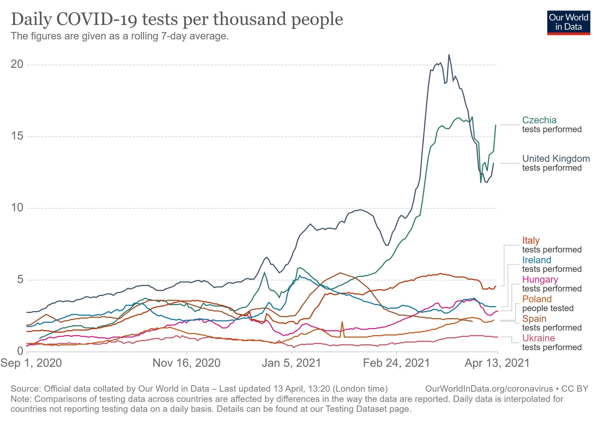 Siedmiodniowa średnia krocząca liczby testów w Polsce i krajach o tej samej strategii testowania (od 1 września 2020 do 13 kwietnia 2021)