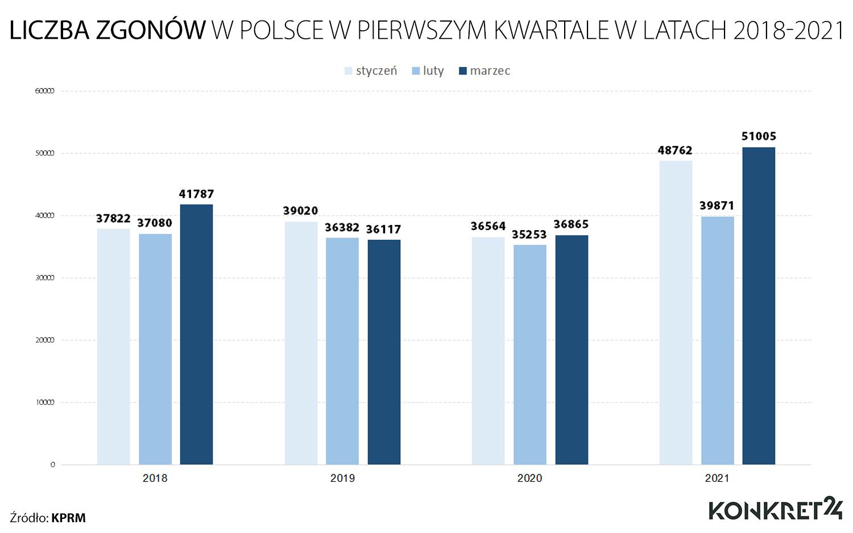 Zgony w Polsce w pierwszym kwartale w rozbiciu na miesiące w latach 2018-2021