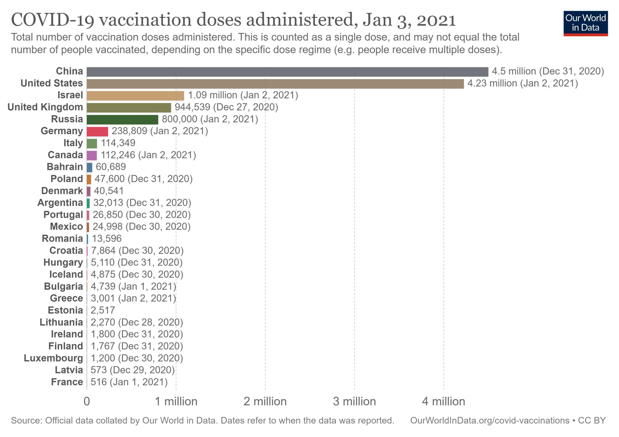 Liczba podanych szczepionek na COVID-19 w wybranych krajach (stan na 3 stycznia 2021)