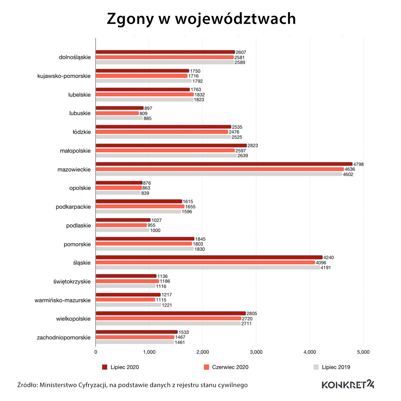 Zgony w województwach