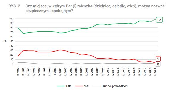 Polacy o poczuciu bezpieczeństwa w swojej okolicy
