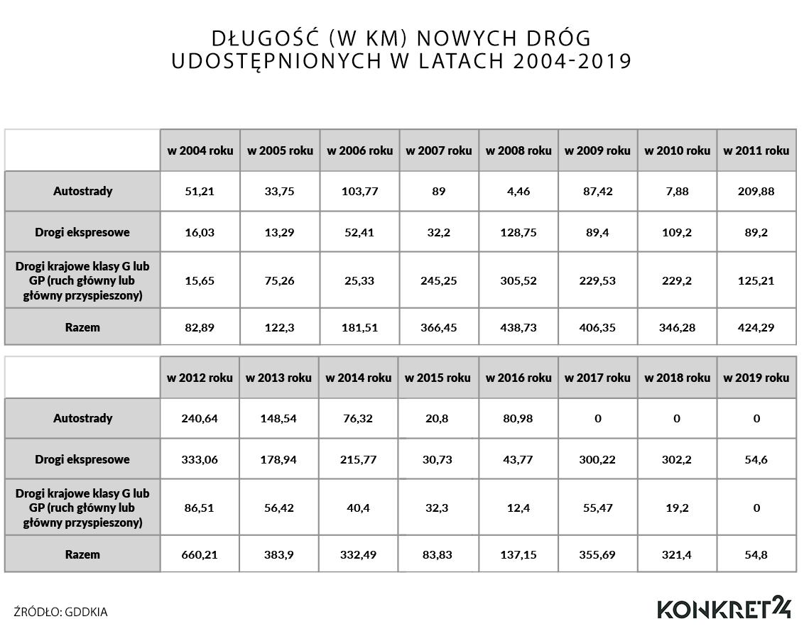 Długość (w km) nowych dróg udostępnionych w latach 2004-2019