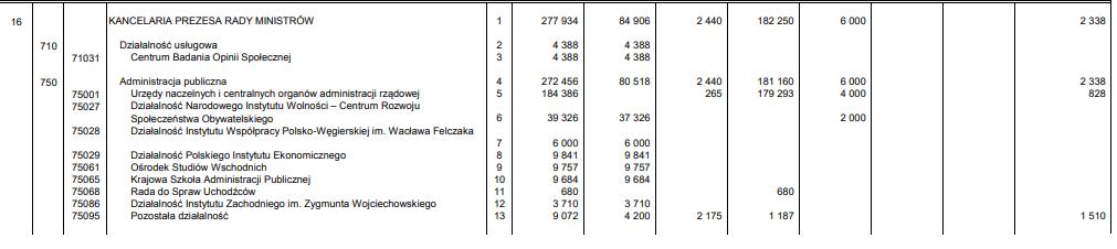 Wydatki KPRM na 2020 r. wg projektu rządowego