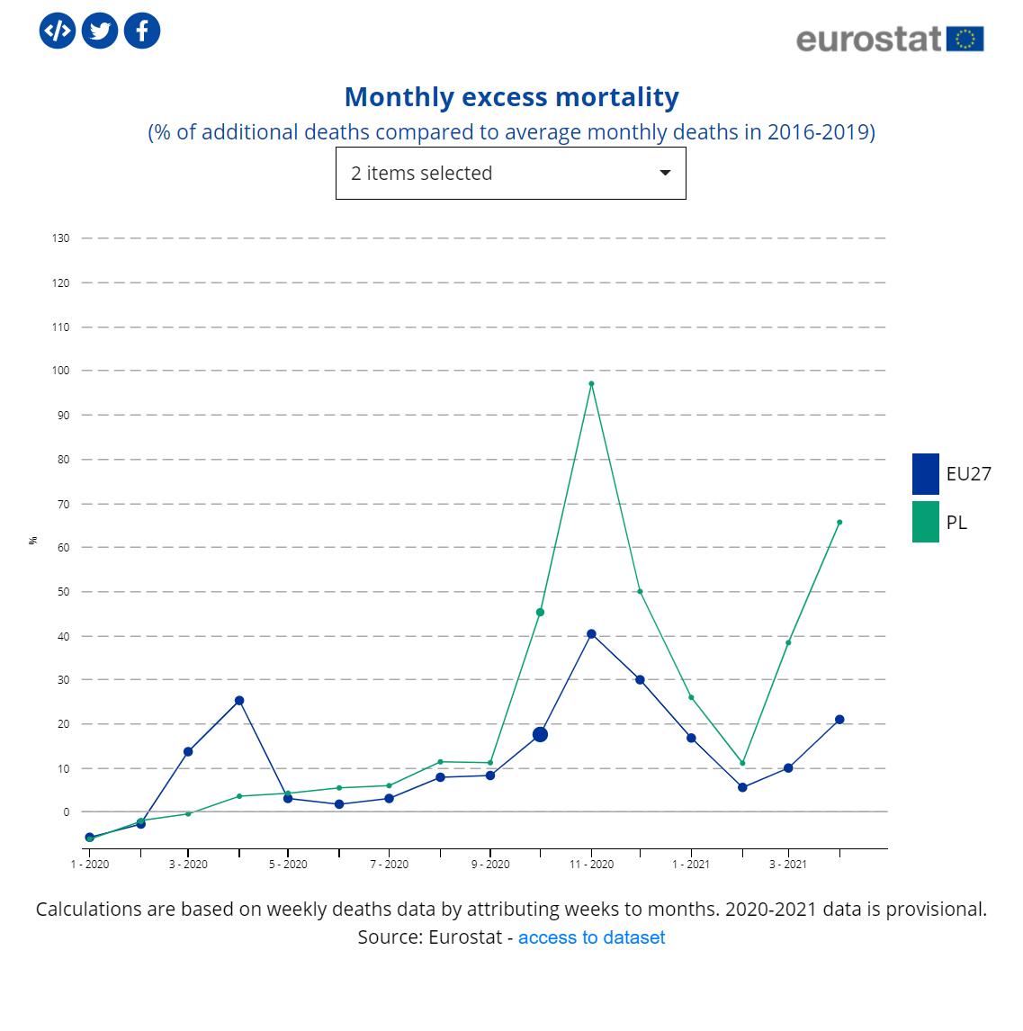Dynamika nadmiarowych zgonów w Polsce i w Unii Europejskiej od stycznia 2020 do kwietnia 2021 roku