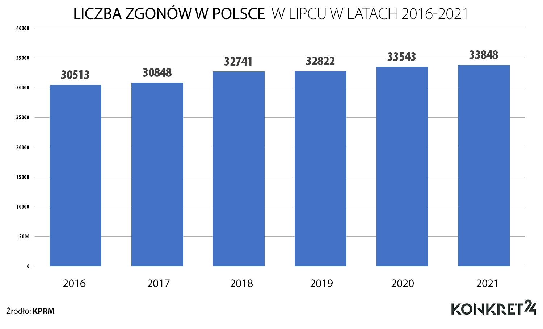 Liczba zgonów w Polsce w lipcu w latach 2016-2021